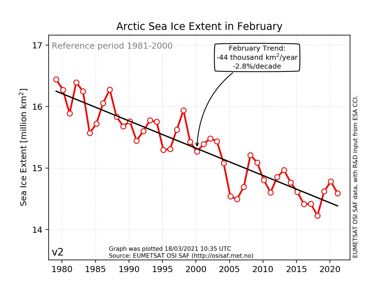 Sea-ice climate indicators
